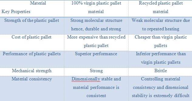 compare 100% virgin plastic pallets and recycled plastic pallets
